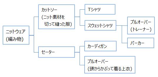 ニット分類
