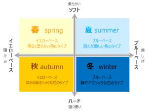 フォーシーズンカラー